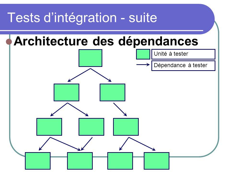 Tests d'intégration - suite