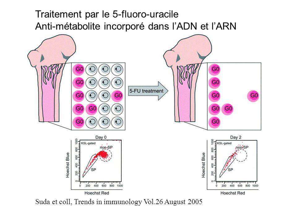 Traitement par le 5-fluoro-uracile