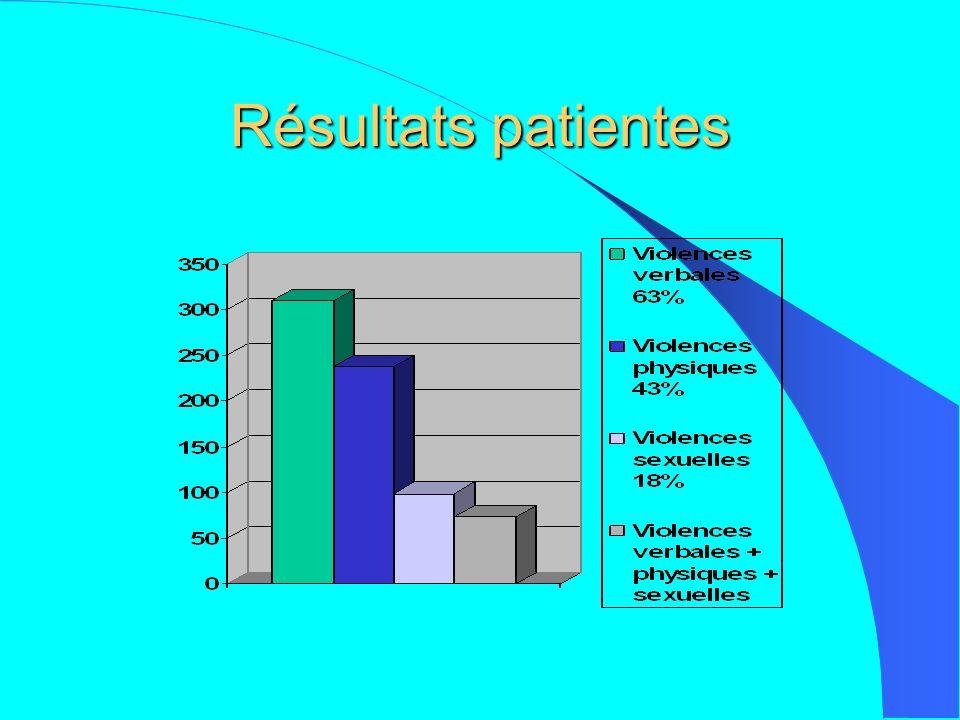 Résultats patientes