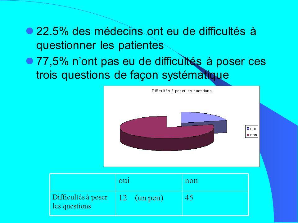 22.5% des médecins ont eu de difficultés à questionner les patientes
