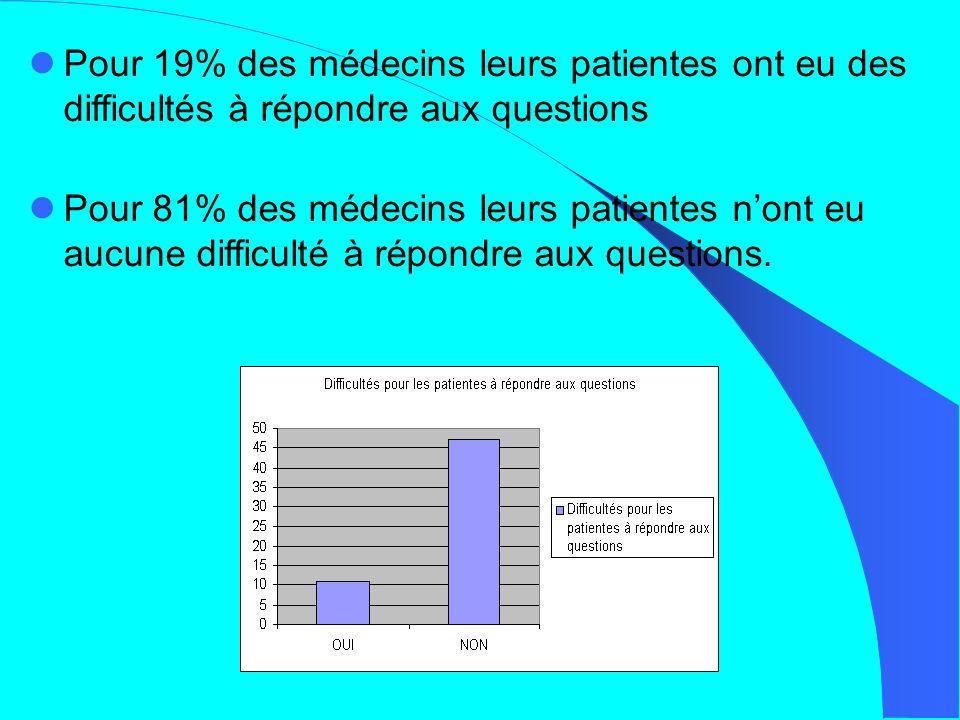 Pour 19% des médecins leurs patientes ont eu des difficultés à répondre aux questions