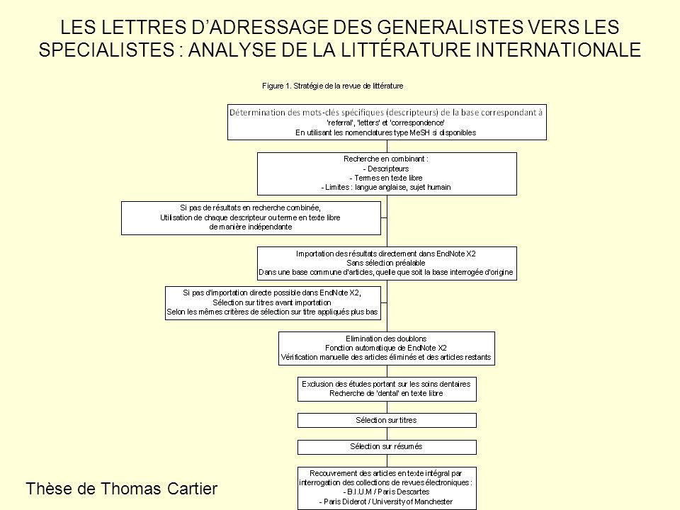 LES LETTRES D'ADRESSAGE DES GENERALISTES VERS LES SPECIALISTES : ANALYSE DE LA LITTÉRATURE INTERNATIONALE