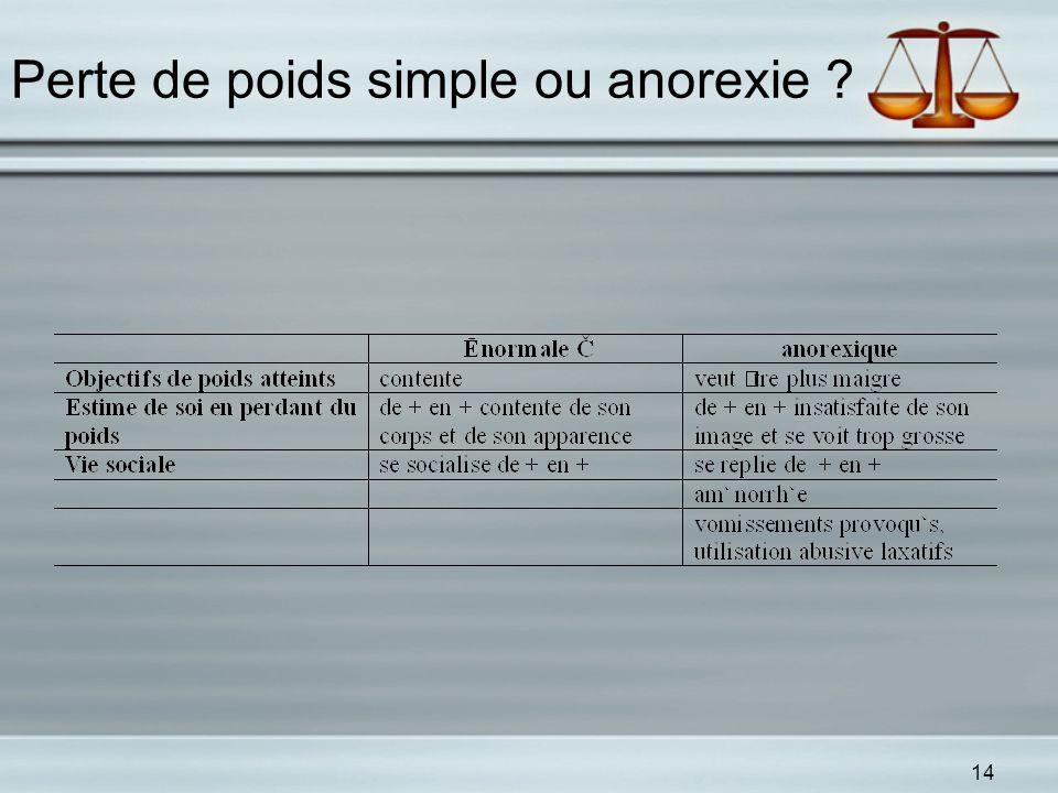 Perte de poids simple ou anorexie