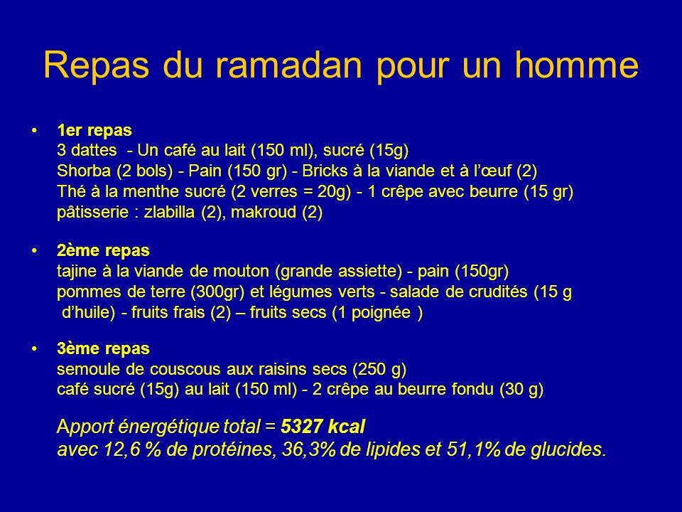 Repas du ramadan pour un homme