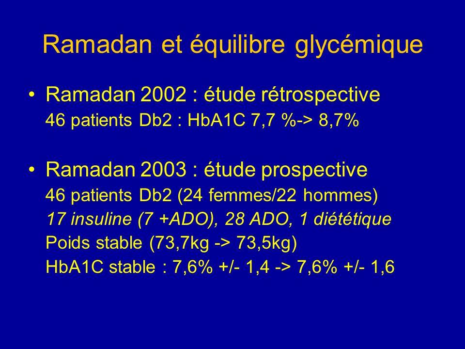 Ramadan et équilibre glycémique