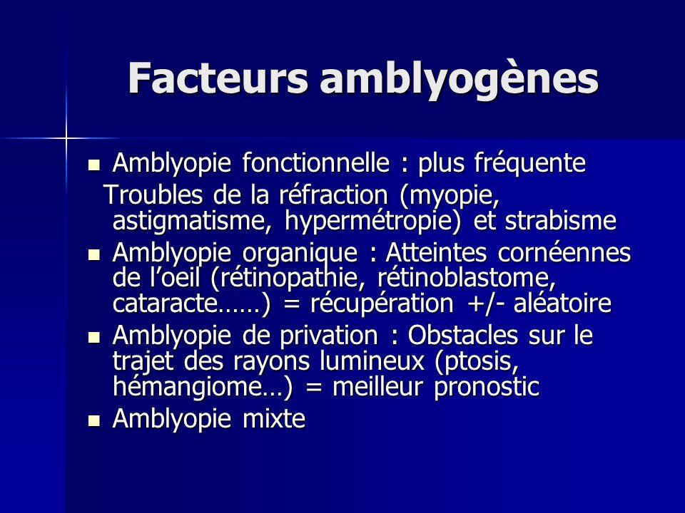 Facteurs amblyogènes Amblyopie fonctionnelle : plus fréquente