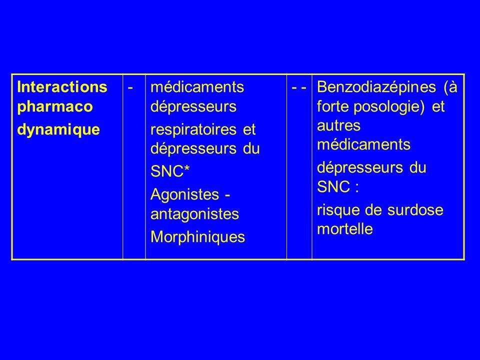 Interactions pharmaco dynamique - médicaments dépresseurs