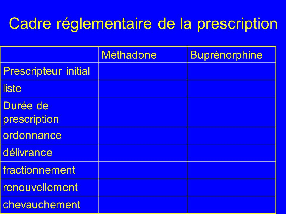 Cadre réglementaire de la prescription