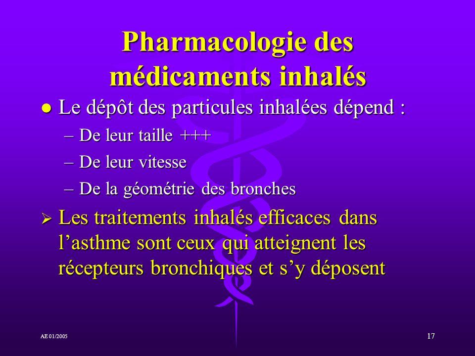 Pharmacologie des médicaments inhalés