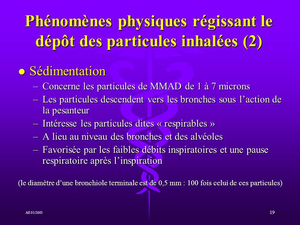 Phénomènes physiques régissant le dépôt des particules inhalées (2)