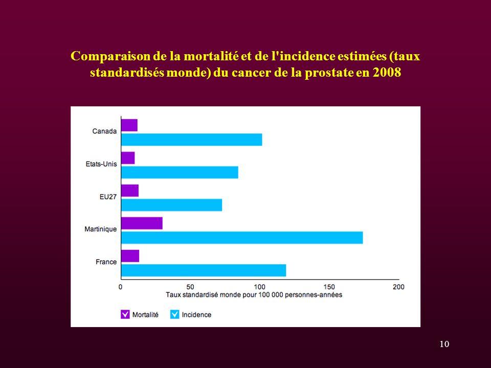 Comparaison de la mortalité et de l incidence estimées (taux standardisés monde) du cancer de la prostate en 2008