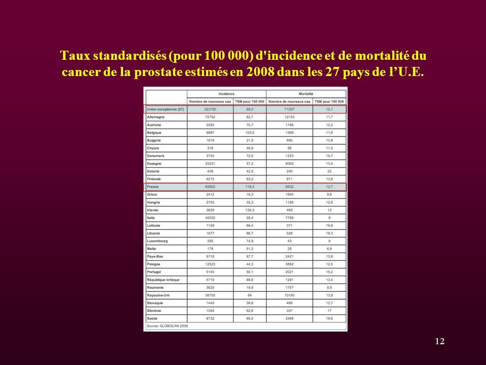 Taux standardisés (pour 100 000) d incidence et de mortalité du cancer de la prostate estimés en 2008 dans les 27 pays de l'U.E.