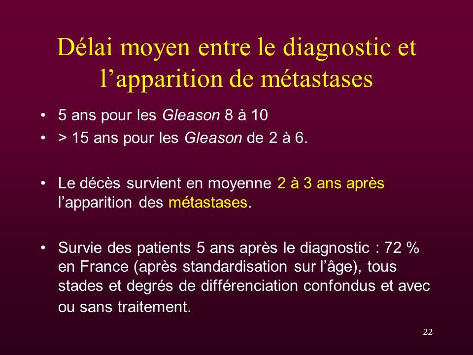 Délai moyen entre le diagnostic et l'apparition de métastases