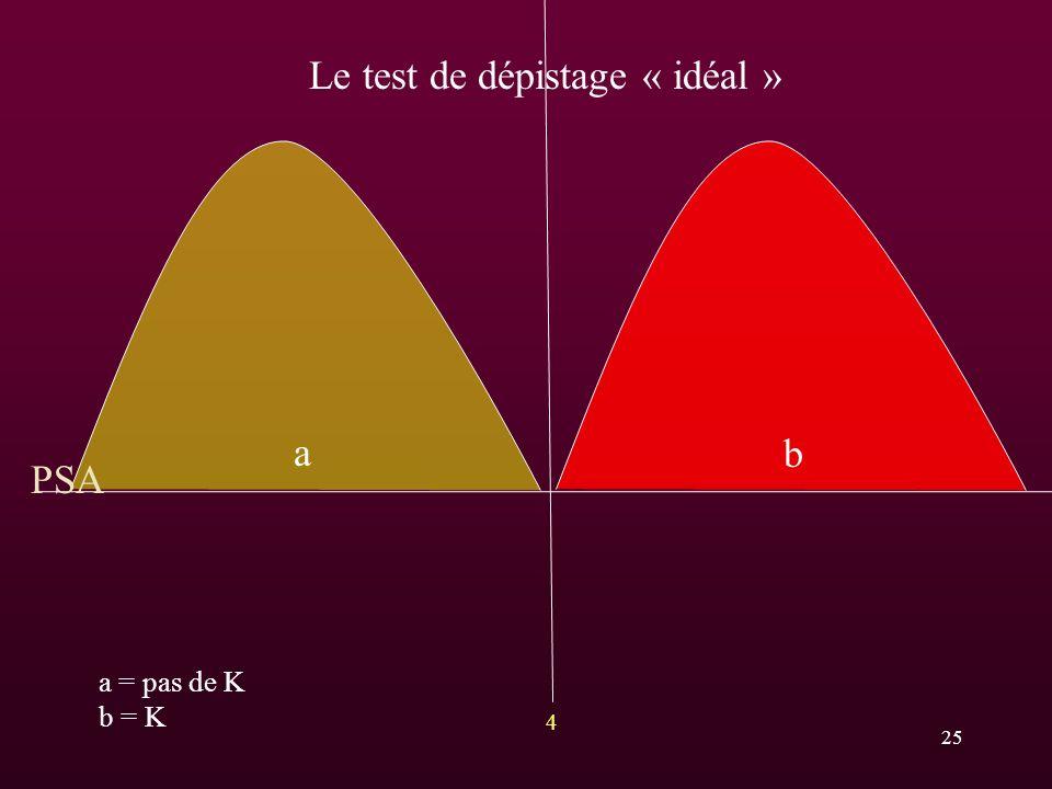 Le test de dépistage « idéal »