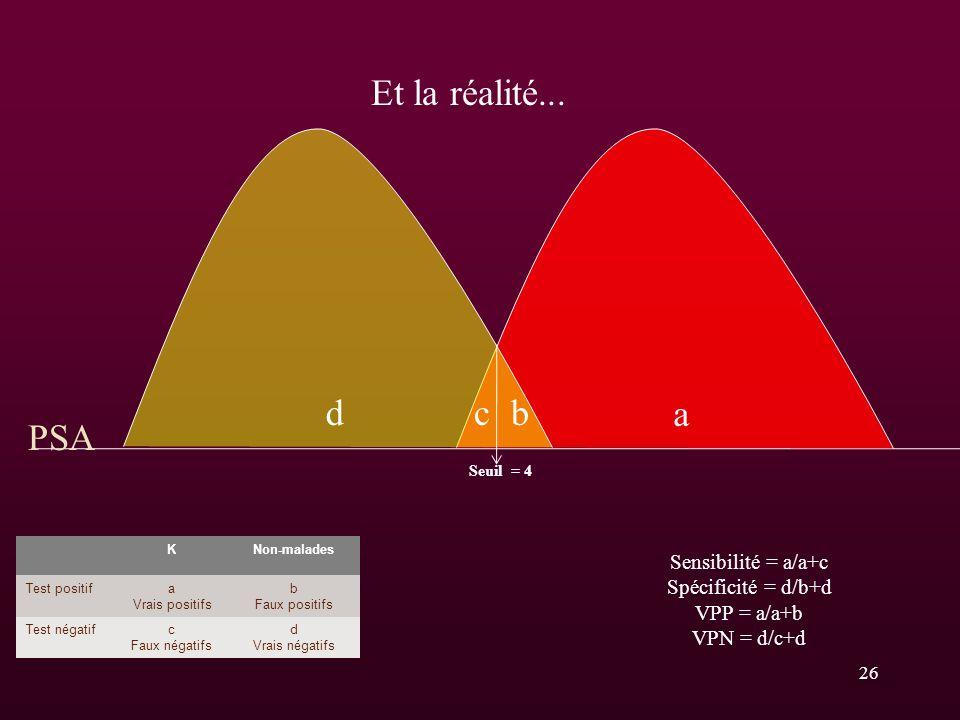 Et la réalité... d c b a PSA Sensibilité = a/a+c Spécificité = d/b+d