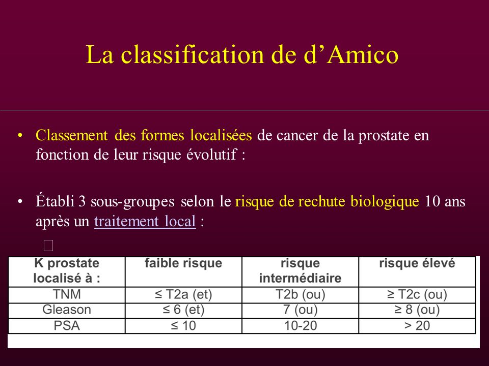 La classification de d'Amico