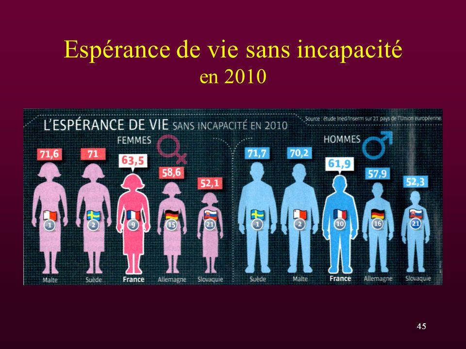 Espérance de vie sans incapacité en 2010