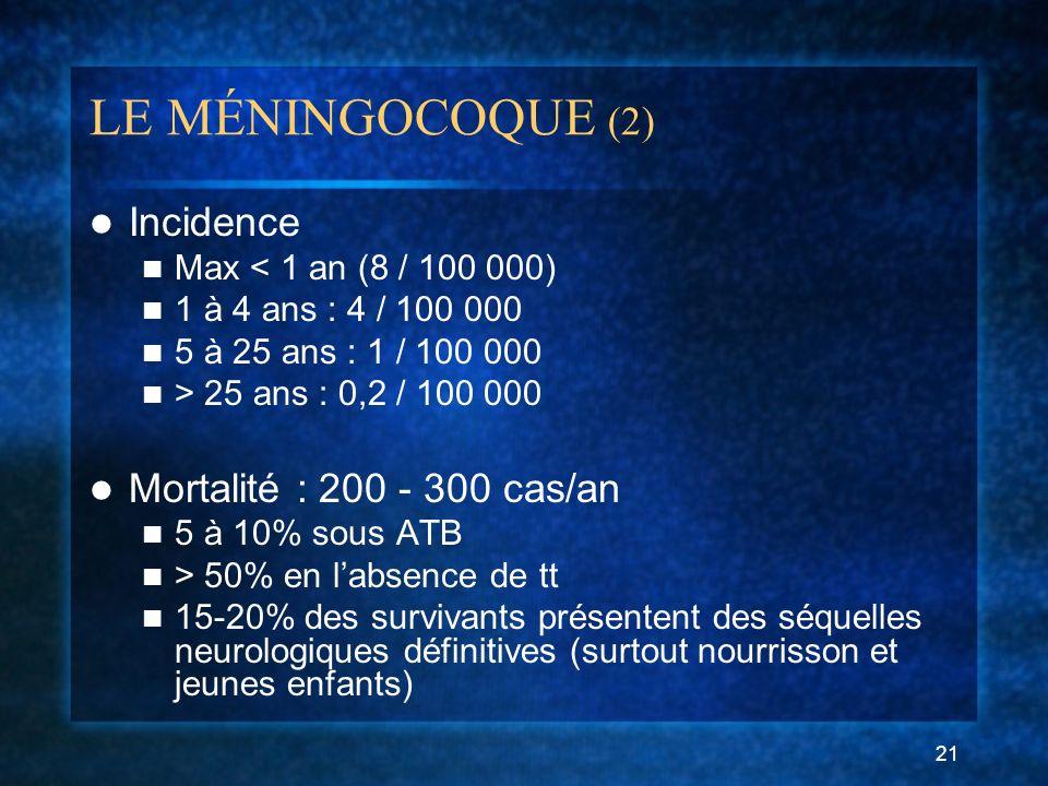 LE MÉNINGOCOQUE (2) Incidence Mortalité : 200 - 300 cas/an