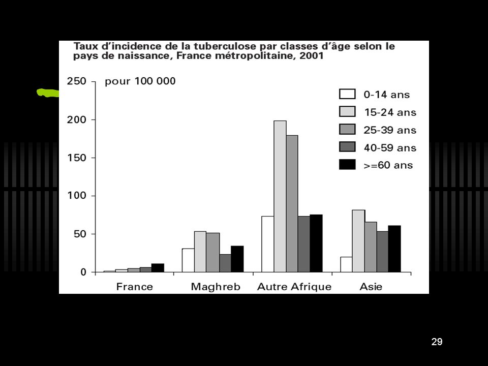 En Ile-de-France, l incidence chez les personnes de nationalité étrangère de 25 à 39 ans était de 178,6 cas pour 100 000 soit plus de trois fois celle observée au niveau national hors Ile-deFrance dans cette population (56,6/105).