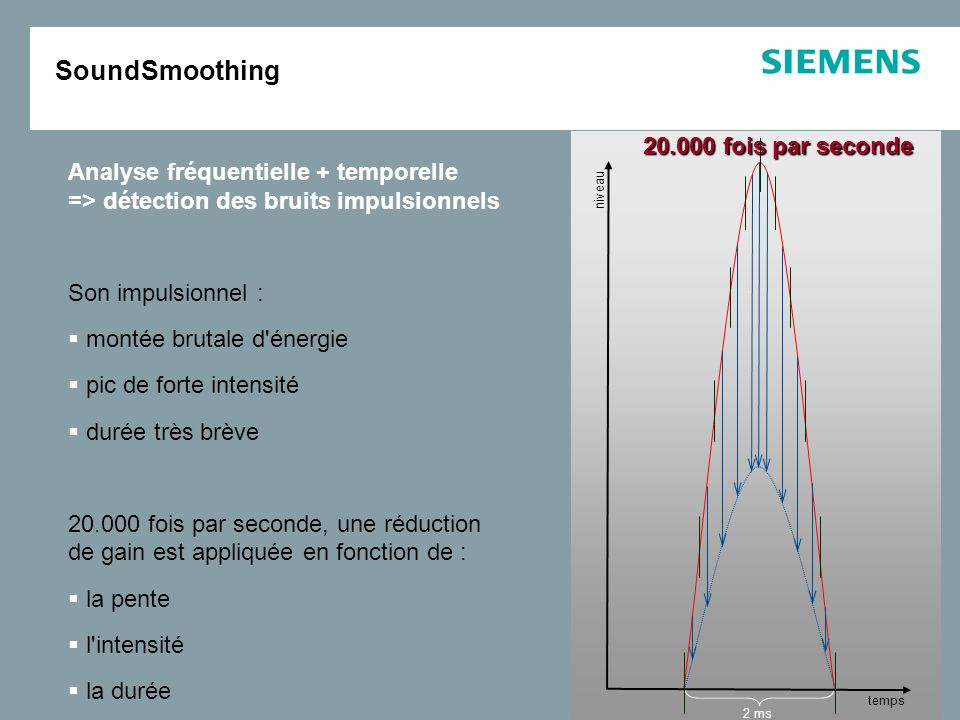 SoundSmoothing fois par seconde