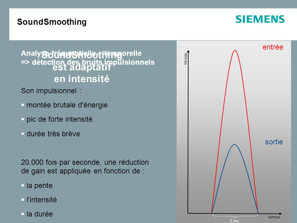 SoundSmoothing est adaptatif en intensité