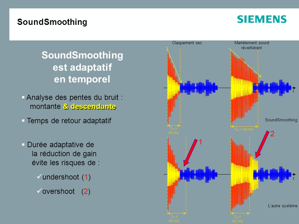 SoundSmoothing est adaptatif en temporel