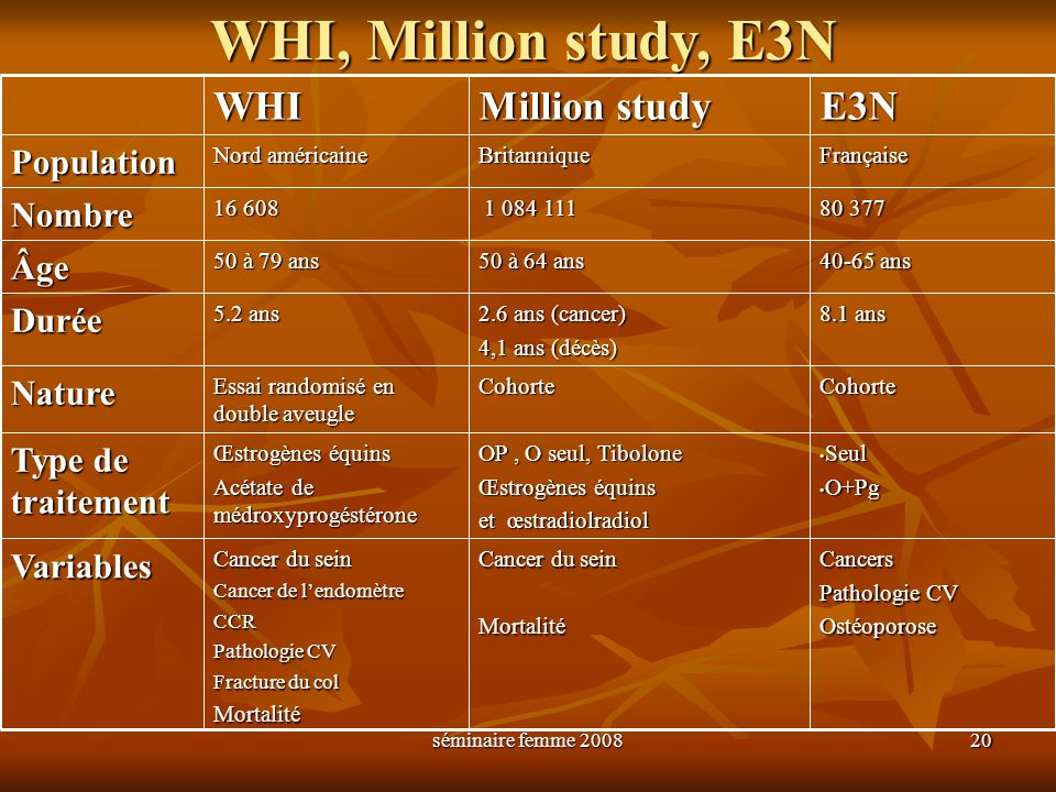 WHI, Million study, E3N WHI Million study E3N Population Nombre Âge