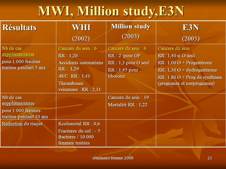 MWI, Million study,E3N Résultats WHI E3N Million study (2002) (2003)