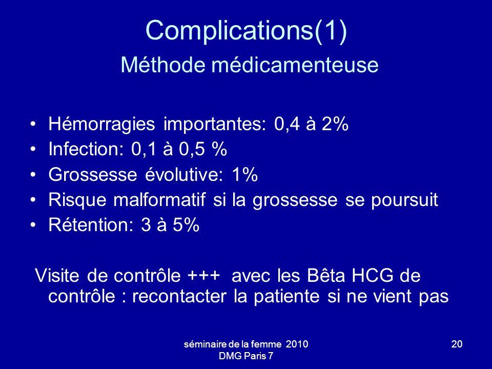 Complications(1) Méthode médicamenteuse