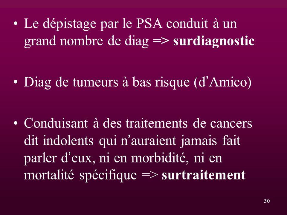 Le dépistage par le PSA conduit à un grand nombre de diag => surdiagnostic