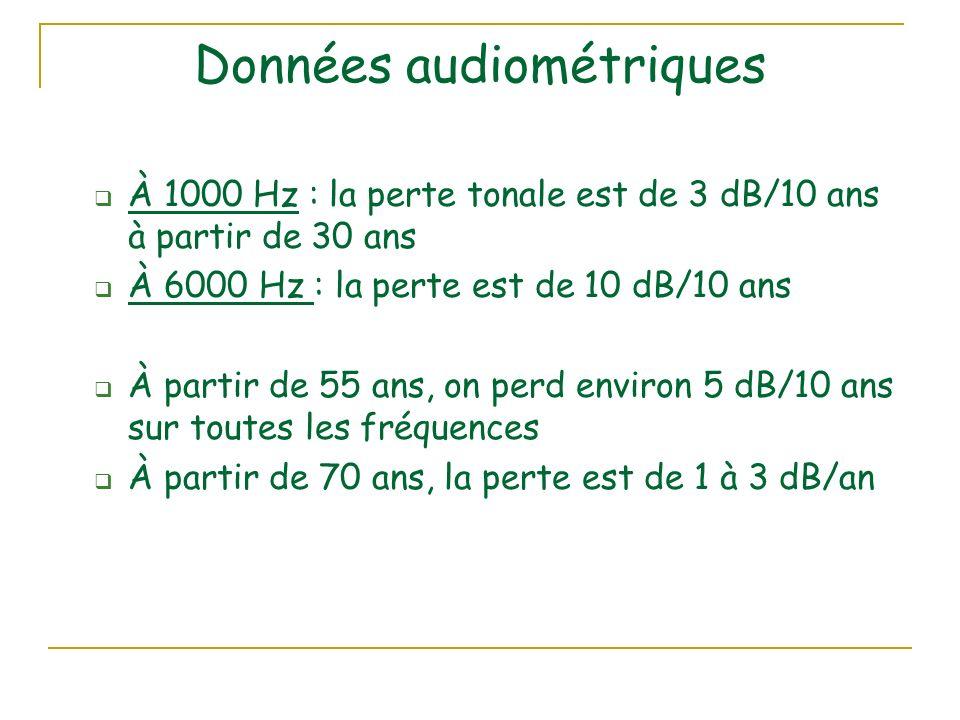Données audiométriques