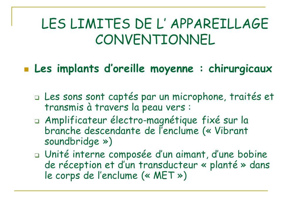 LES LIMITES DE L' APPAREILLAGE CONVENTIONNEL