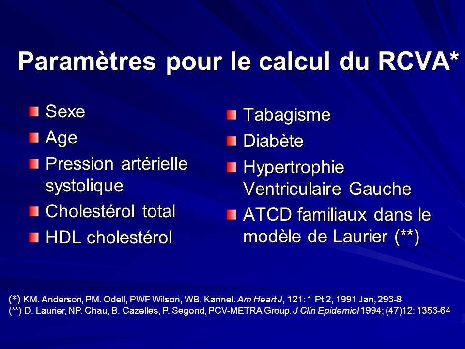 Paramètres pour le calcul du RCVA*