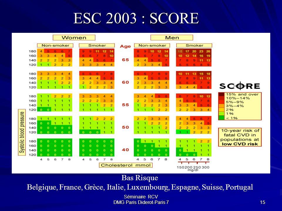ESC 2003 : SCORE Bas Risque. Belgique, France, Grèce, Italie, Luxembourg, Espagne, Suisse, Portugal.