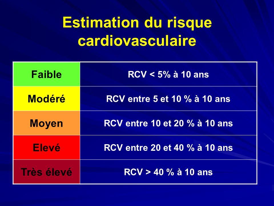 Estimation du risque cardiovasculaire