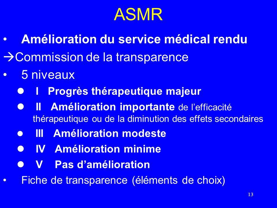 ASMR Amélioration du service médical rendu