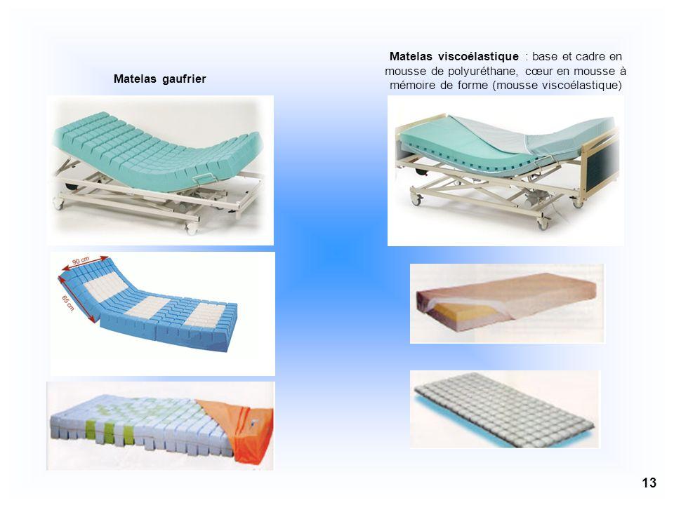 Matelas viscoélastique : base et cadre en mousse de polyuréthane, cœur en mousse à mémoire de forme (mousse viscoélastique)