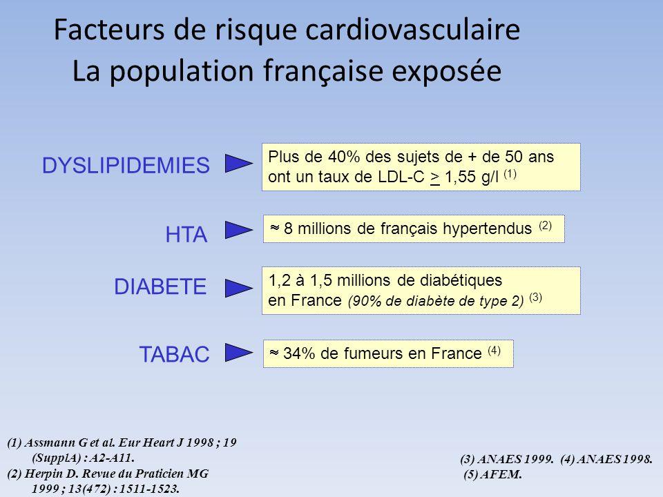 Facteurs de risque cardiovasculaire La population française exposée