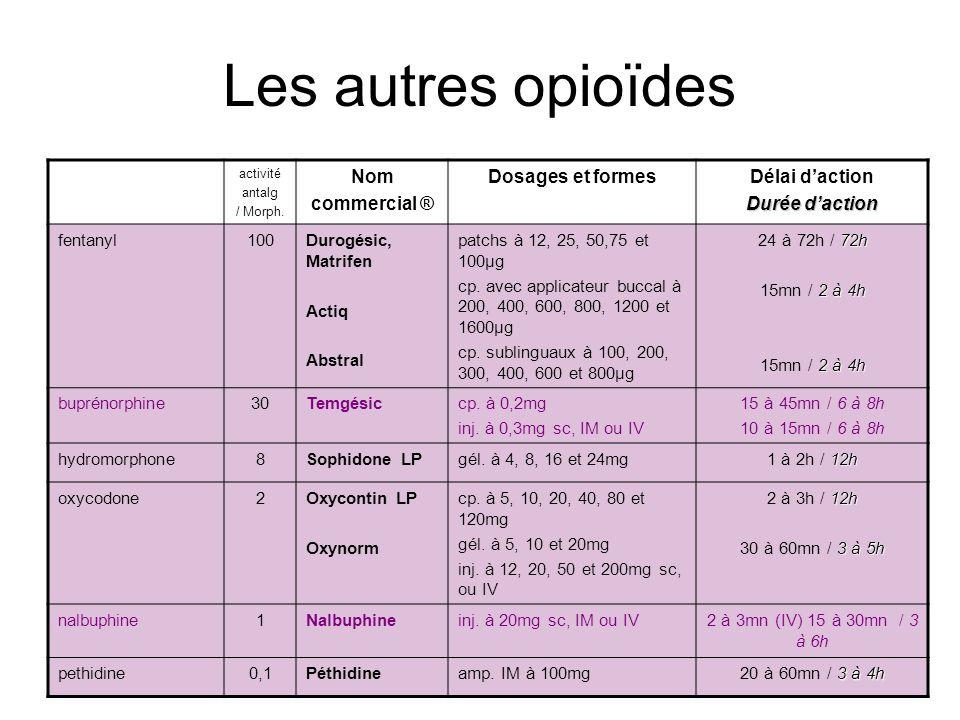 Les autres opioïdes Nom commercial ® Dosages et formes Délai d'action