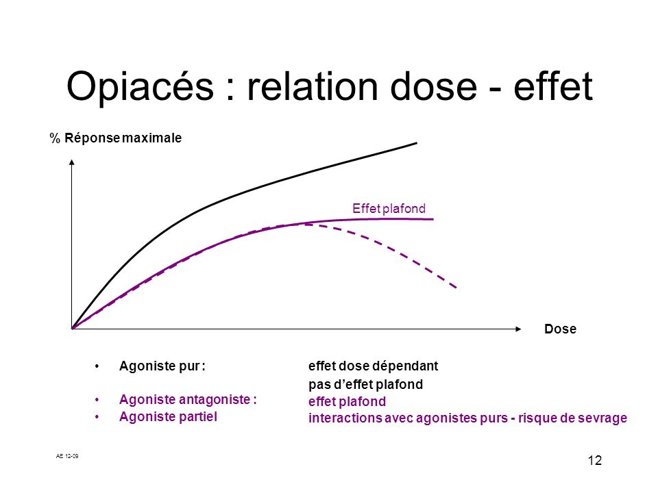 Opiacés : relation dose - effet