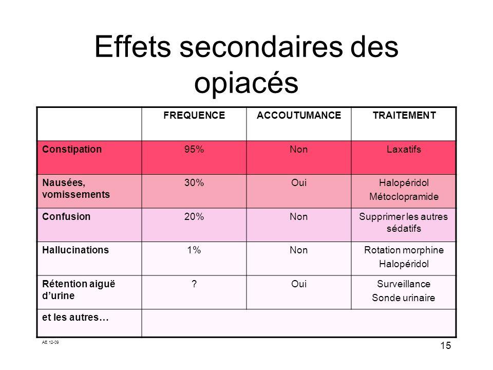 Effets secondaires des opiacés