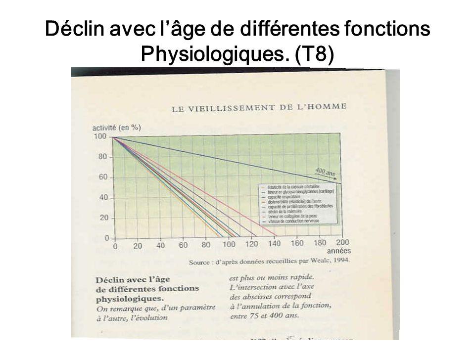 Déclin avec l'âge de différentes fonctions Physiologiques. (T8)