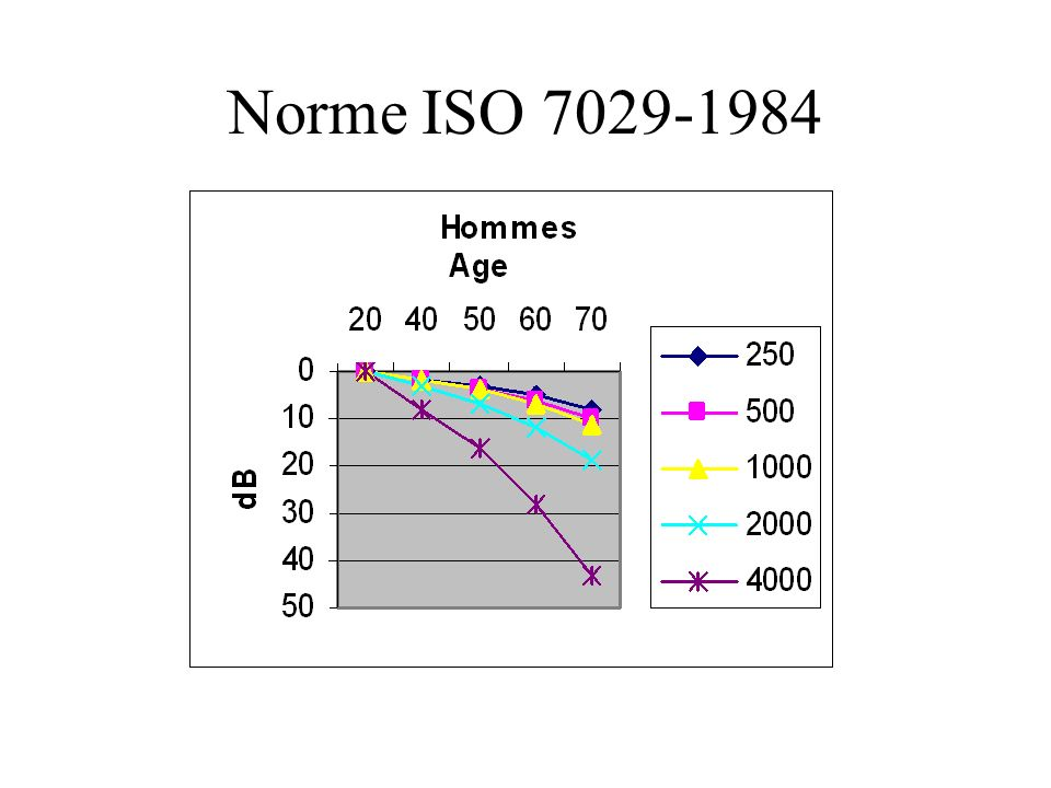 Norme ISO 7029-1984