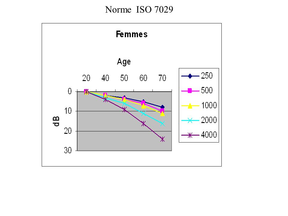 Norme ISO 7029