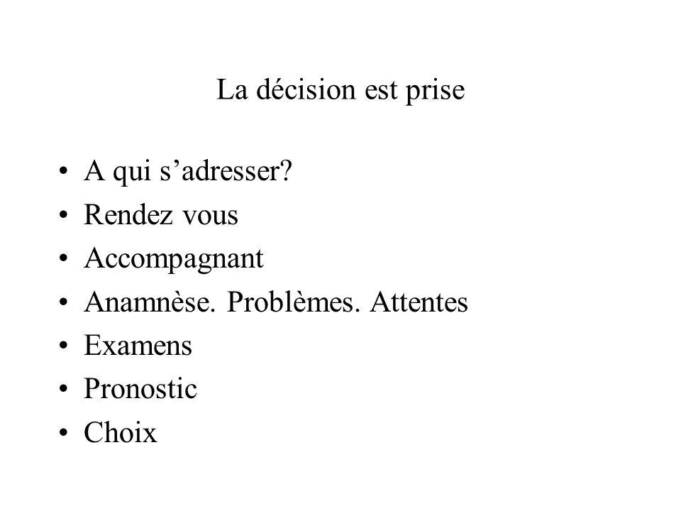 La décision est prise A qui s'adresser Rendez vous. Accompagnant. Anamnèse. Problèmes. Attentes.