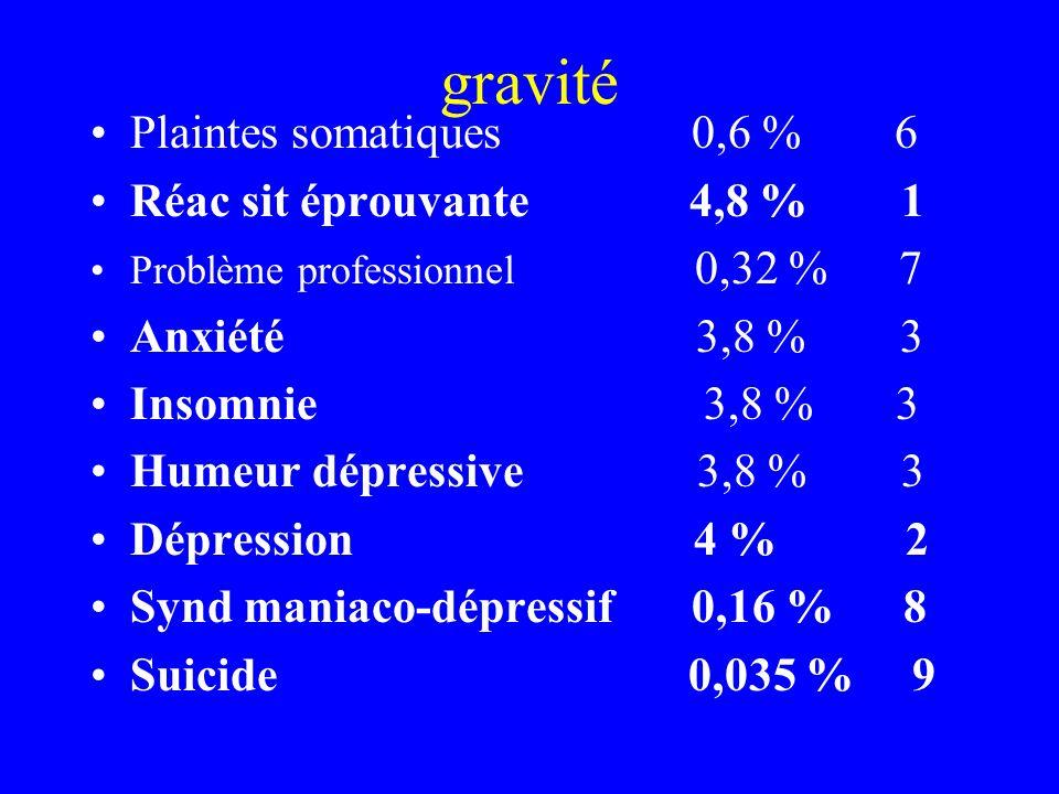 gravité Plaintes somatiques 0,6 % 6 Réac sit éprouvante 4,8 % 1