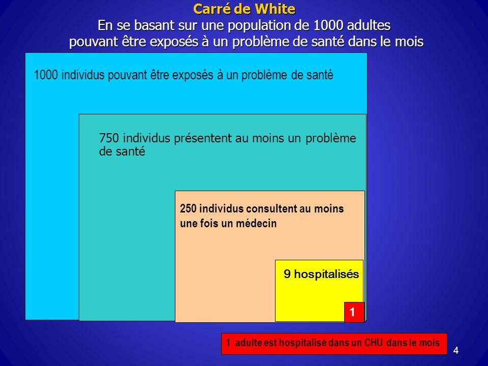 1000 individus pouvant être exposés à un problème de santé