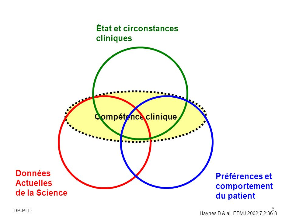 Données Actuelles de la Science Préférences et comportement du patient