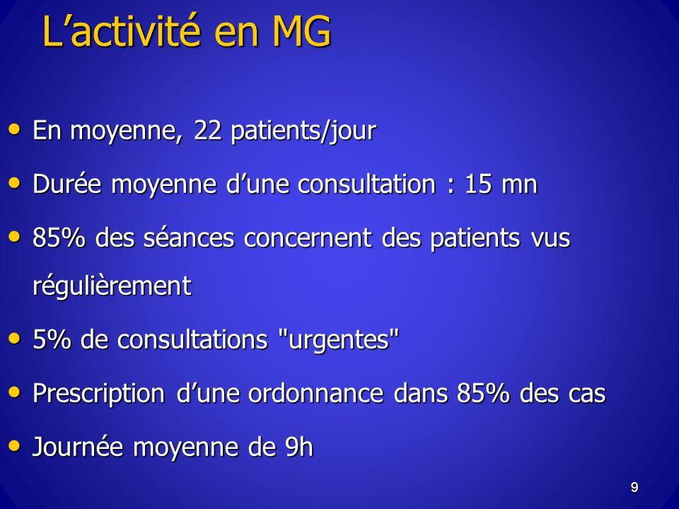 L'activité en MG En moyenne, 22 patients/jour