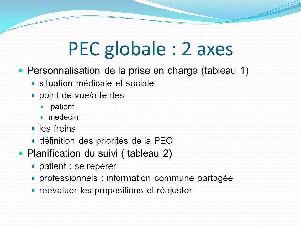PEC globale : 2 axes Personnalisation de la prise en charge (tableau 1) situation médicale et sociale.